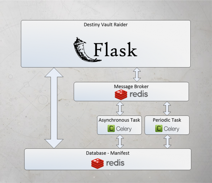 Flask application with Redis and Celery.